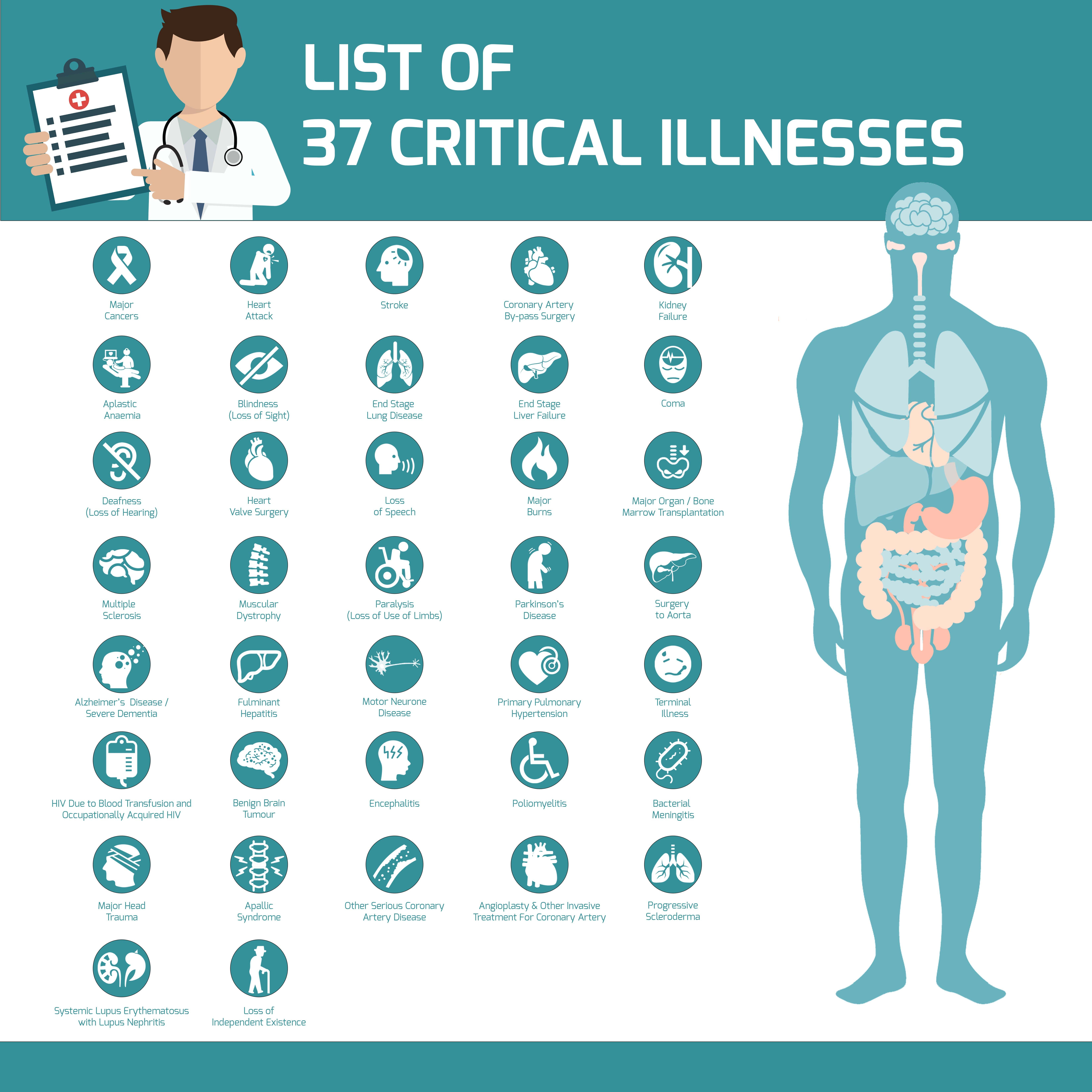 List of 37 Critical Illnesses Singapore
