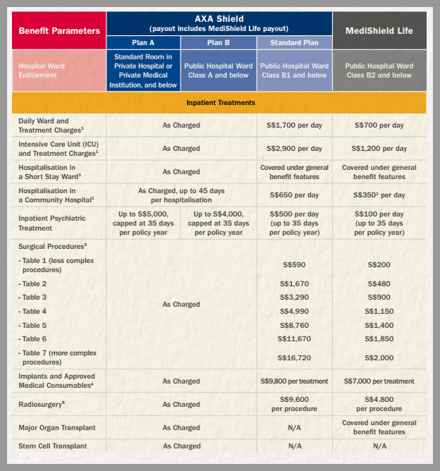 Hospitalisation Insurance Singapore Medishield Life Vs. AXA Integrated Shield Plan 1