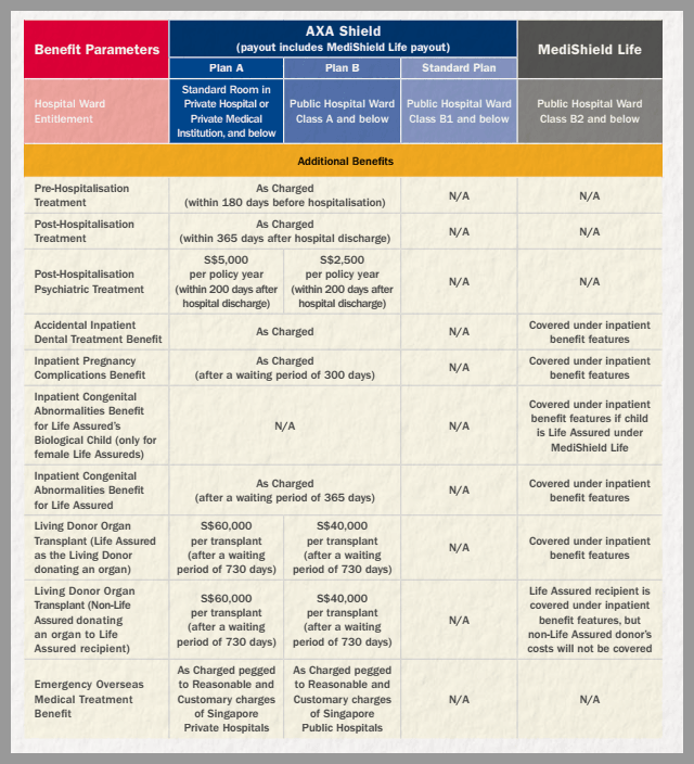 Hospitalisation Insurance Singapore Medishield Life Vs AXA Integrated Shield Plan 3