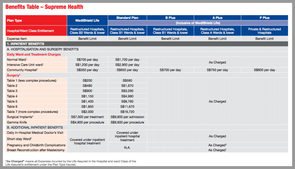 Hospitalisation Insurance Singapore Medishield Life Vs. Great Eastern Integrated Shield Plan Policy