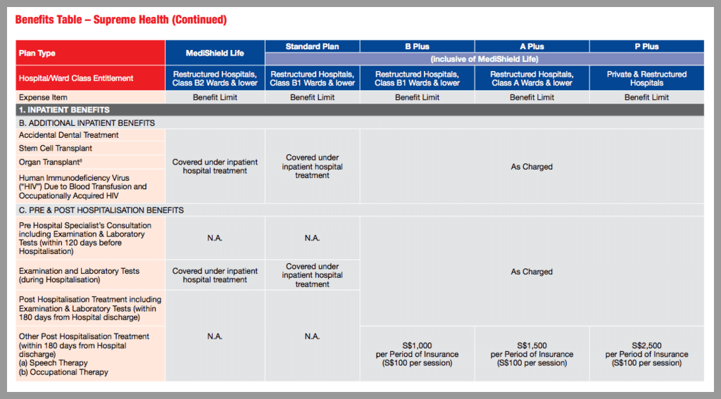 Hospitalisation Insurance Singapore Medishield Life Vs. GE Integrated Shield Plan