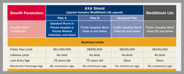 Hospitalization Insurance Singapore Medishield Life Vs AXA Integrated Shield Plan 4