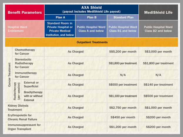 Hospitalization Insurance Singapore Medishield Life Vs. AXA Integrated Shield Plan 2