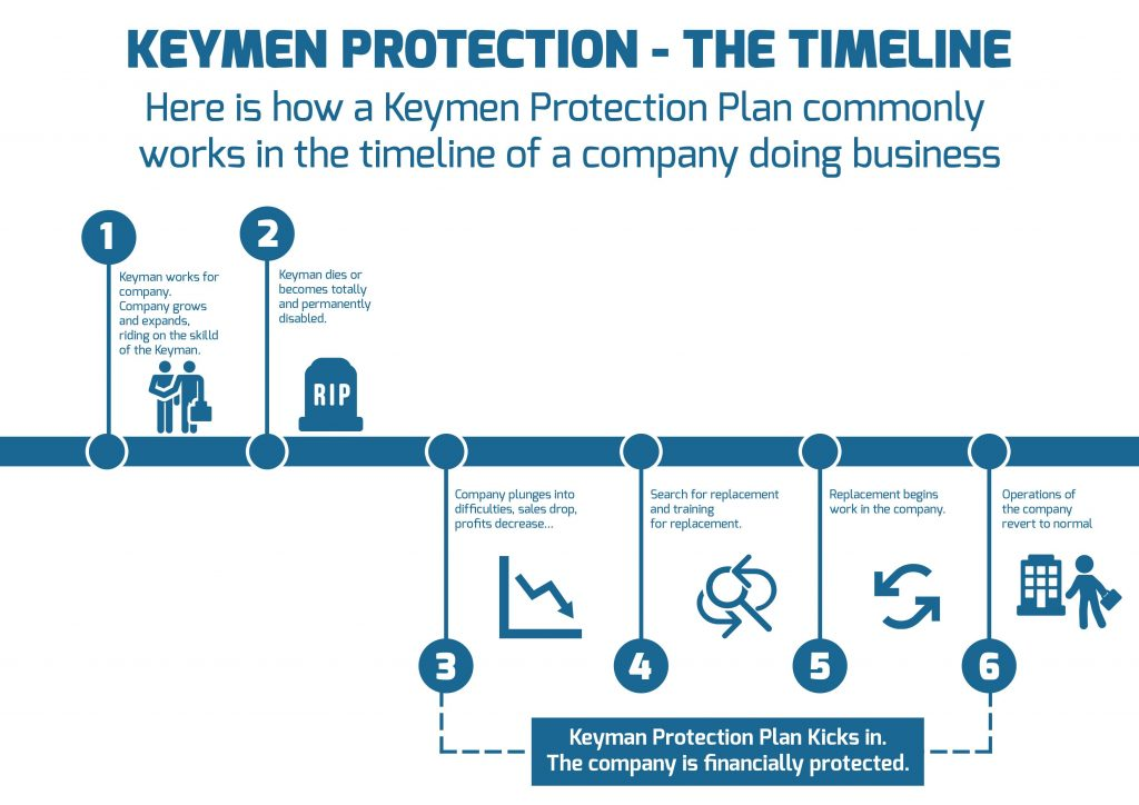 Key Person Insurance Timeline Singapore