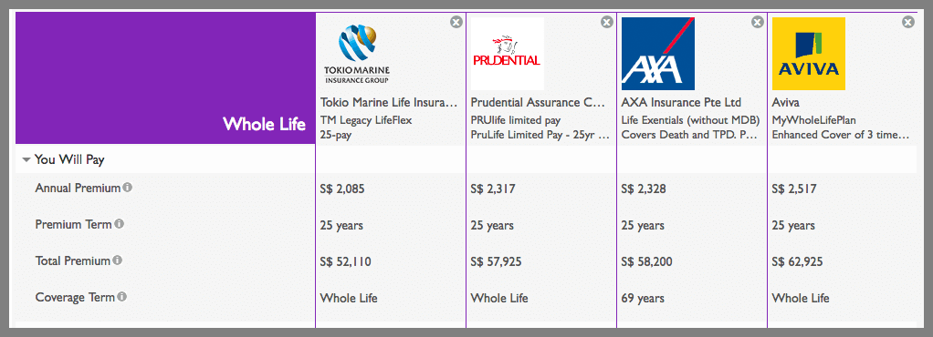Whole Life Insurance Comparisons