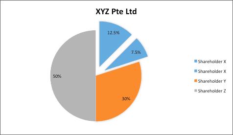 Business Succession Planning Singapore XYZ Pte Ltd Illustration