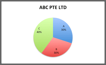 Buy Sell Agreement Singapore ABC Pte Ltd
