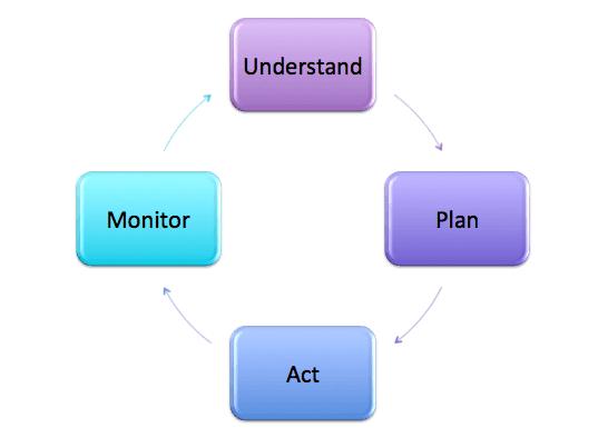 Financial Planning Singapore Chart